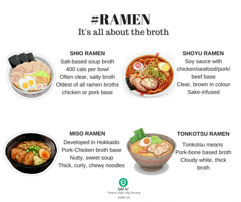 The original Ramen and its ingredients.